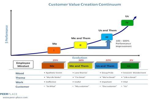 Customer Value Creation